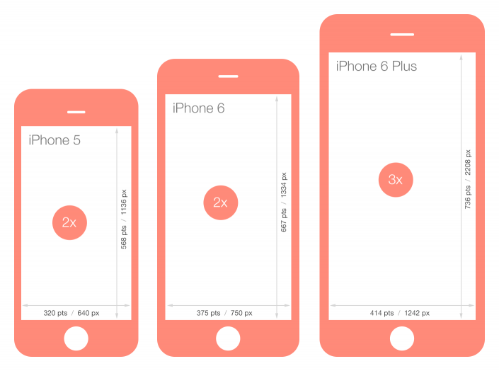 size of the iphone 6 designing for the new iphone 6 screen resolutions 7876