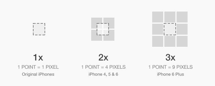 Pixel and point comparison on original iPhones, iPhone 4, 5 and 6, and the iPhone 6 Plus
